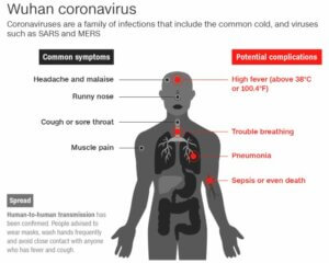 Wuhan coronavirus symptoms and complications